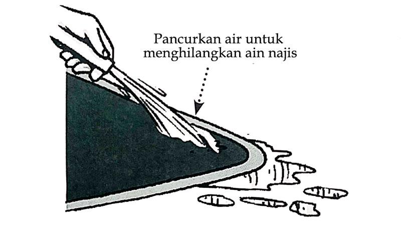 Cara Membersihkan Najis Mughallazah